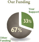 Your support provides 30% of our funding